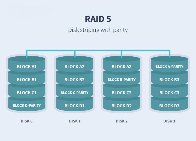 RAID_5