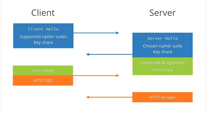 TLS 1.3 握手流程