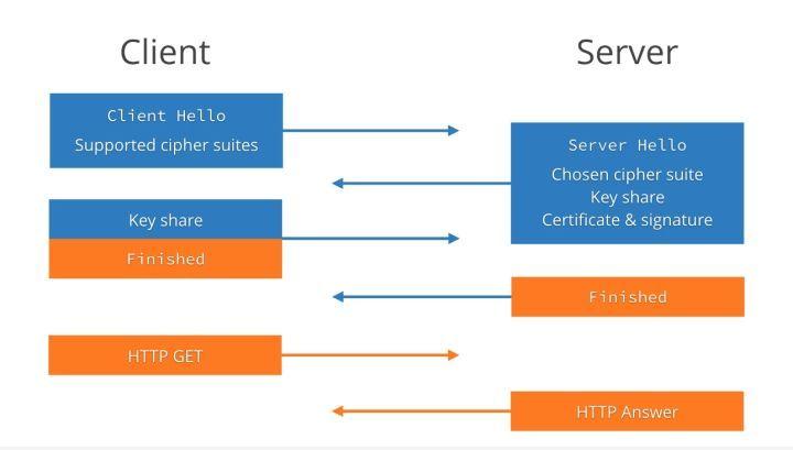 TLS 1.2 握手流程