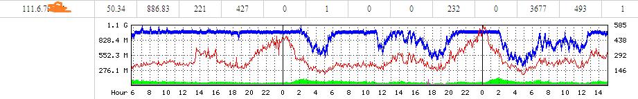1000M千兆G口独享服务器带宽统计
